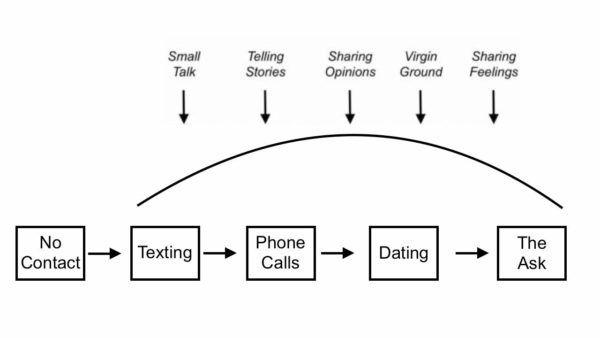 Tekster til at sende din tidligere kæreste