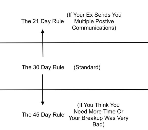 Wie lange sollten Sie warten, bevor Sie Ihren Ex kontaktieren?