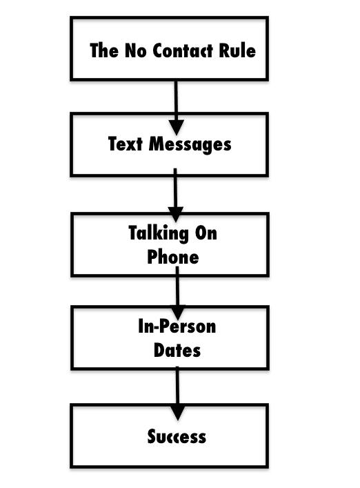 Szöveges üzenetek használata az ex visszaszerzéséhez